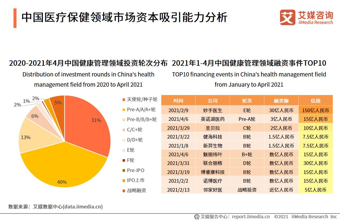 中国医疗保健领域市场资本吸引能力分析