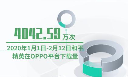 游戏行业数据分析:2020年1月1日-2月12日和平精英在OPPO平台下载量为4042.59万次