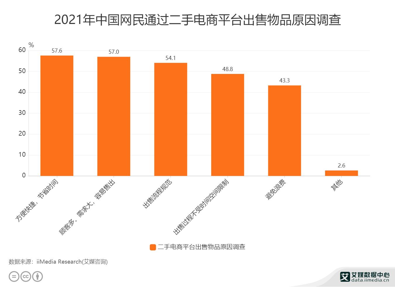 2021年中国网民通过二手电商平台出售物品原因调查.png