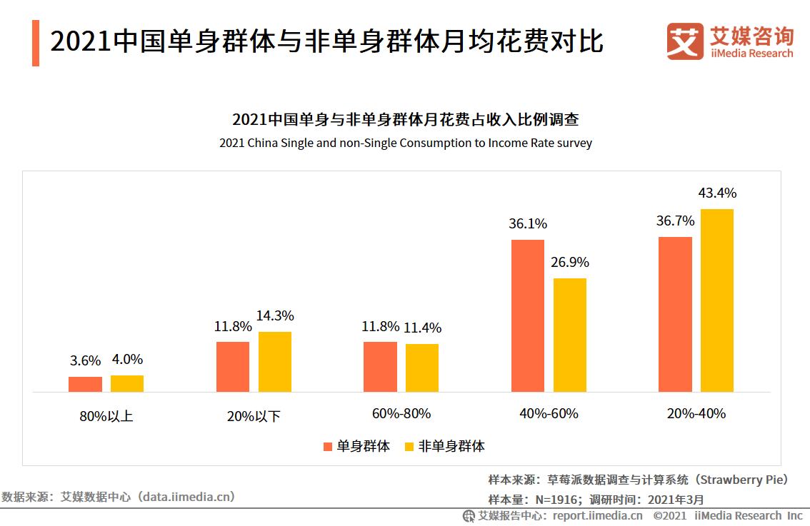 2021中国单身群体与非单身群体月均花费对比