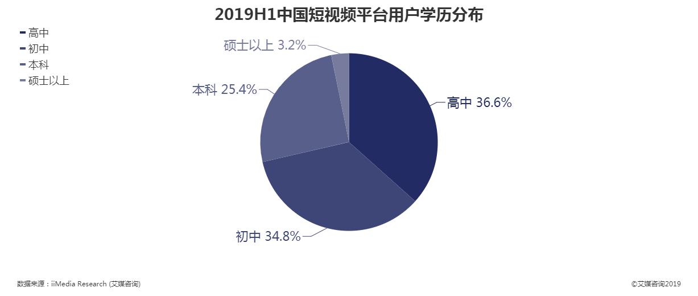 2019上半年中国短视频平台用户学历分布情况