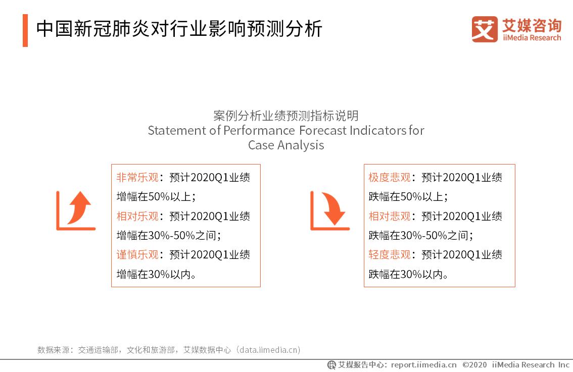 中国新冠肺炎对行业影响预测分析