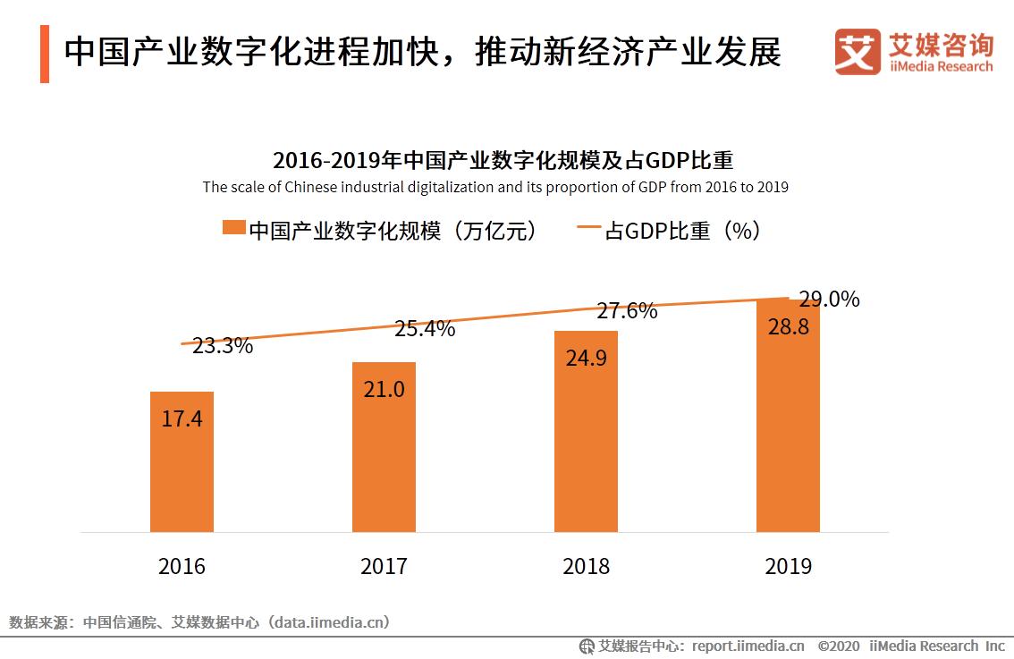 中国产业数字化进程加快,推动新经济产业发展