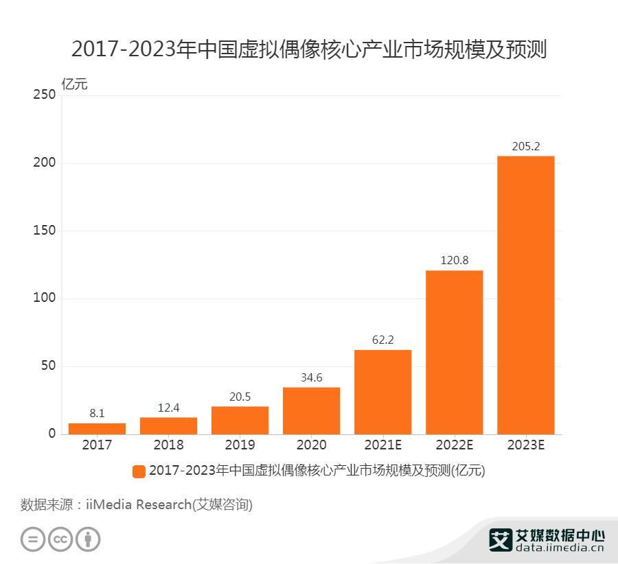 2021年中国虚拟偶像核心产业规模将达到62.2亿元