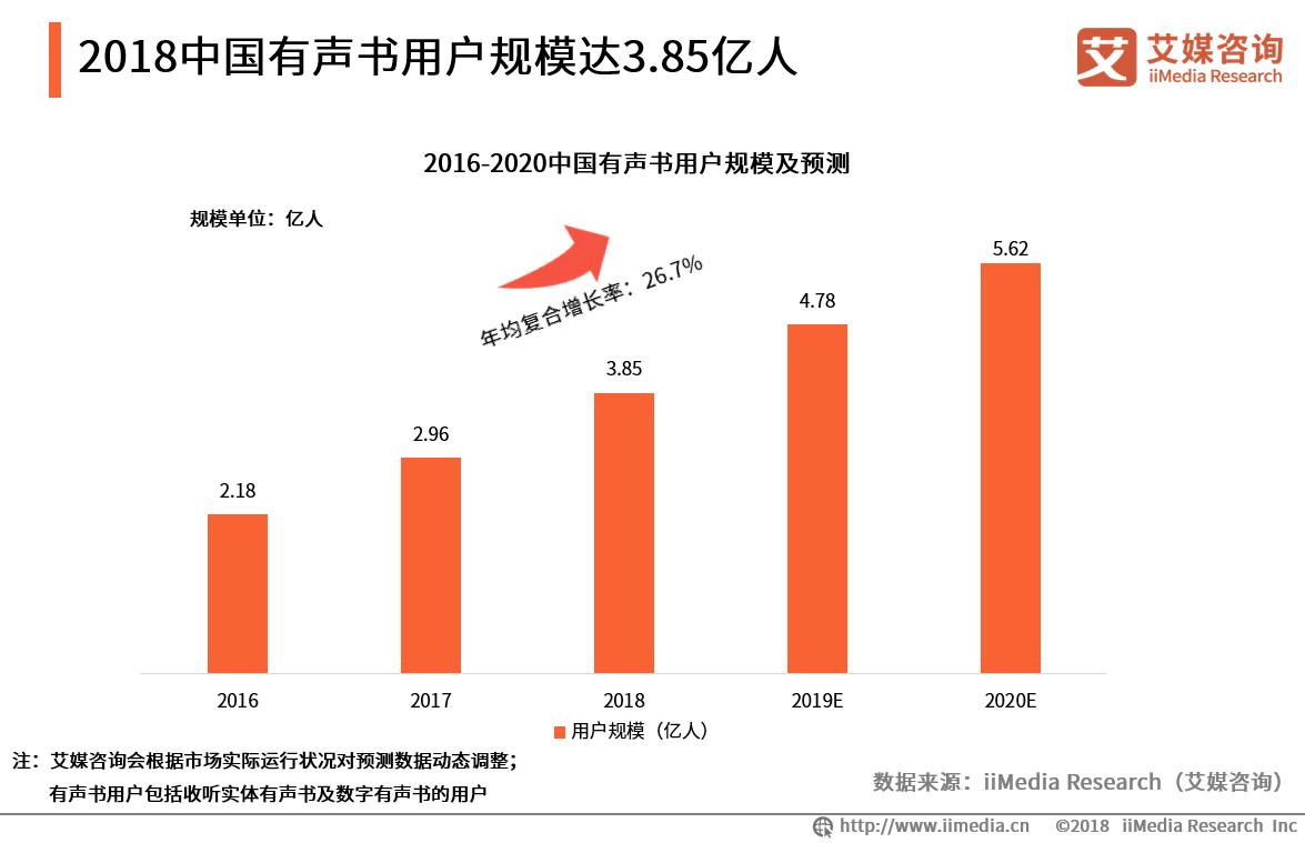 2019年中国有声书用户规模将达4.78亿人