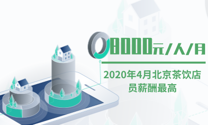茶饮行业数据分析:2020年4月北京茶饮店员薪酬最高为8000元/人/月