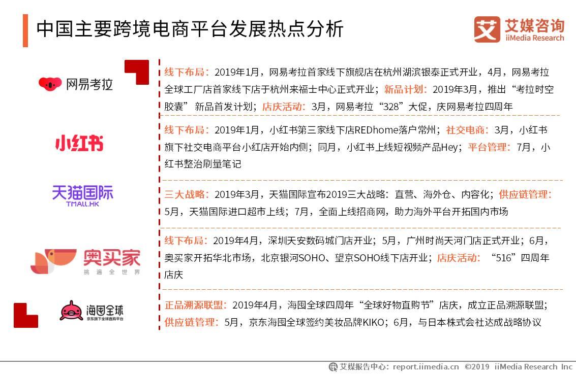 中国主要跨境电商平台发展热点分析