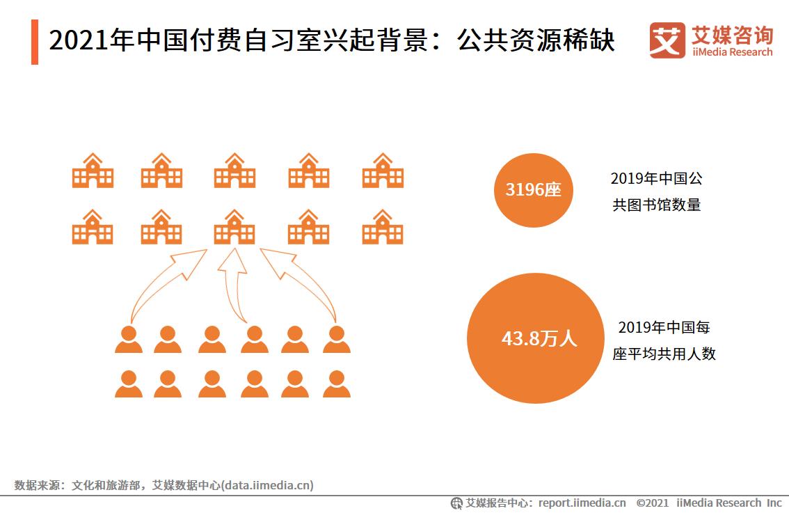 2021年中国付费自习室兴起背景:公共资源稀缺