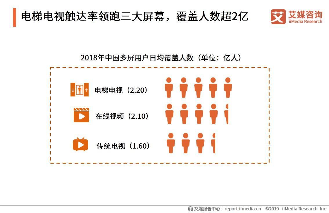 电梯电视触达率领跑三大屏幕,覆盖人数超2亿
