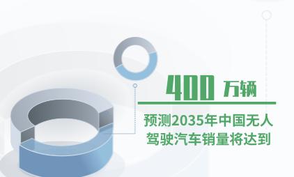 汽车行业数据分析:预测2035年中国无人驾驶汽车销量将达到400万辆