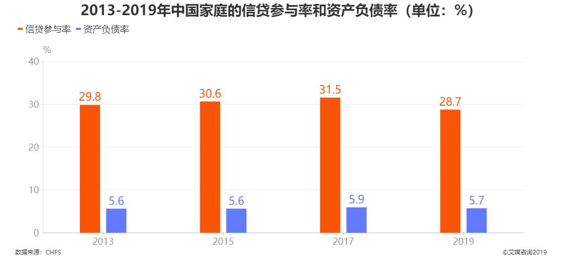2013-2019年中国家庭的信贷参与率和资产负债率