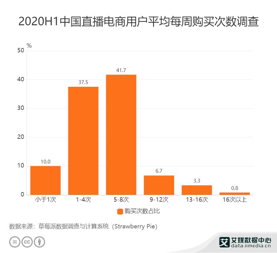 2020H1中国直播电商用户平均每周购买次数调查