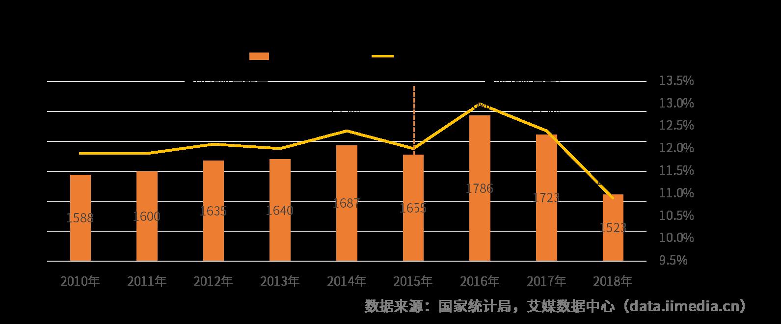 中国新生人口数量