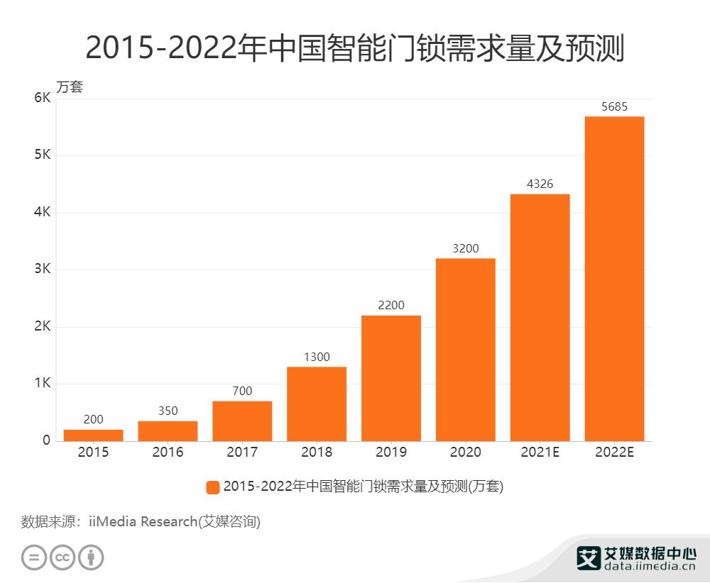 2015-2022年中国智能门锁需求量及预测