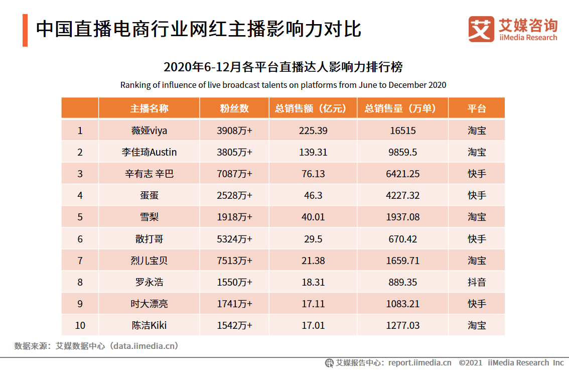 中国直播电商行业网红主播影响力对比