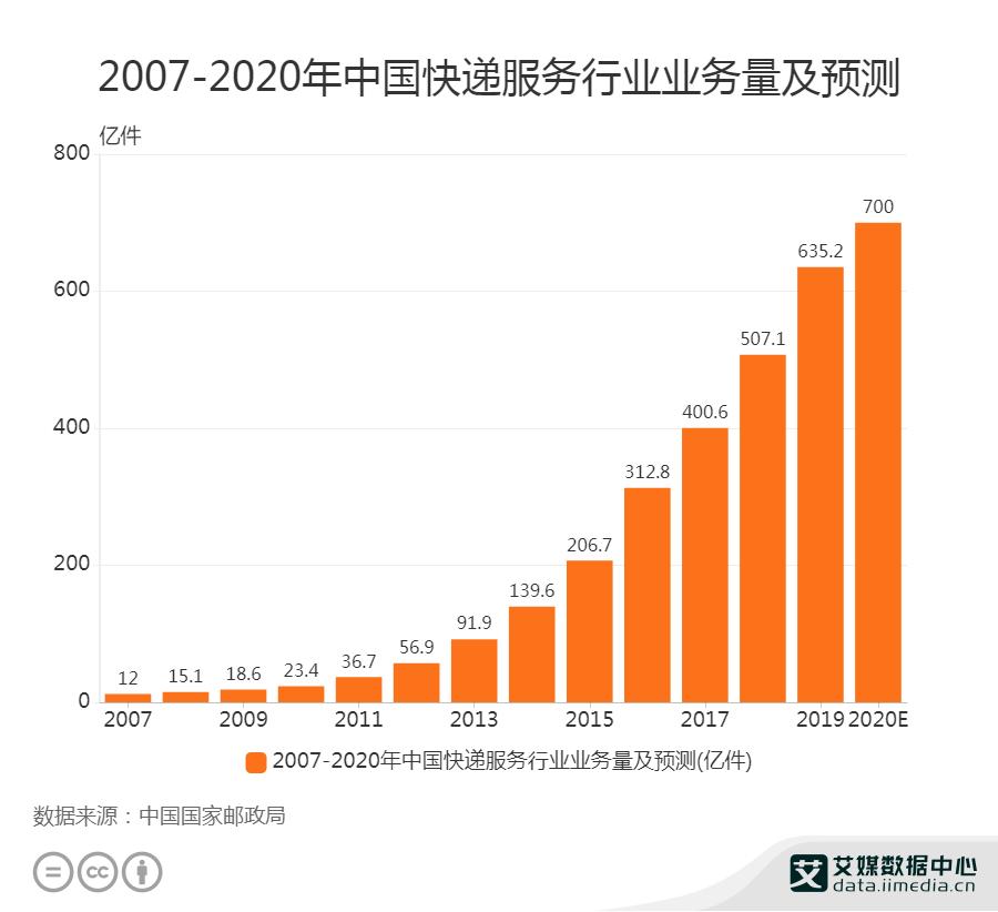 2007-2020年中国快递服务行业业务量及预测