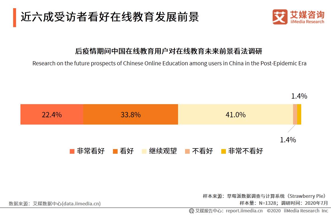 近六成受访者看好在线教育发展前景
