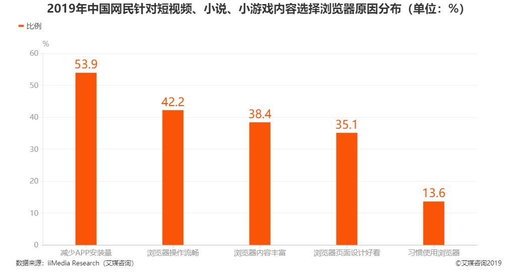 2019年中国网民针对短视频、小说、小游戏内容选择浏览器原因分布