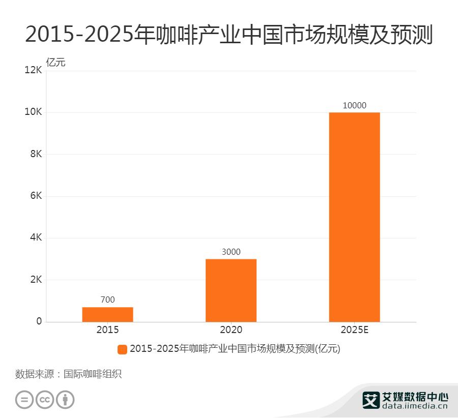 2015-2025年咖啡产业中国市场规模及预测