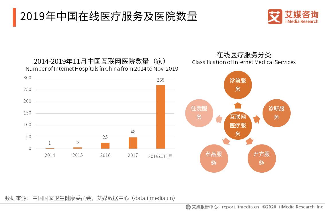 2019年中国在线医疗服务及医院数量