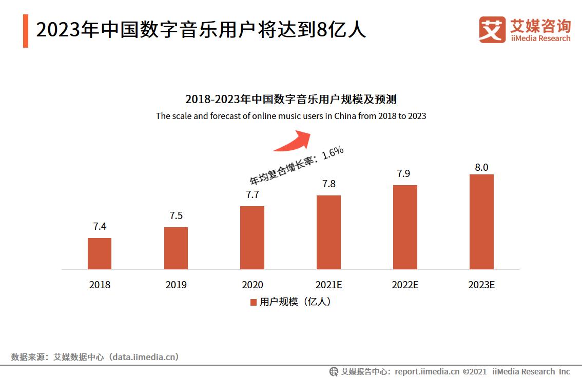 2023年中国数字音乐用户将达到8亿人