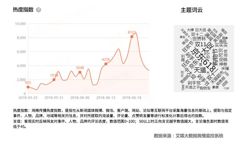 """2018年中国""""618""""电商购物节热点监测报告"""