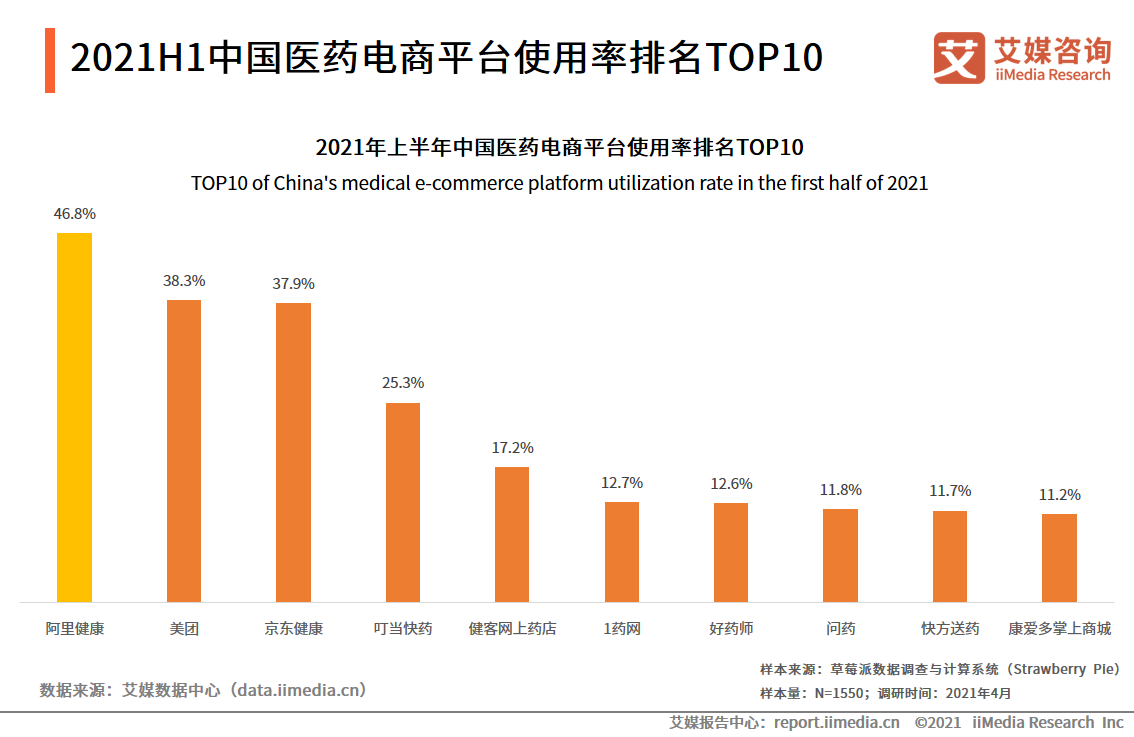 2021H1中国医药电商平台使用率排名TOP10