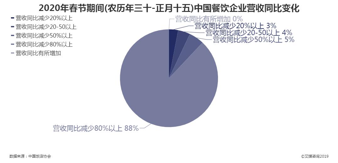 2020年春节期间中国餐饮企业营收同比变化