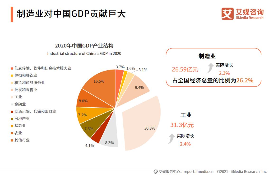 制造业对中国GDP贡献巨大