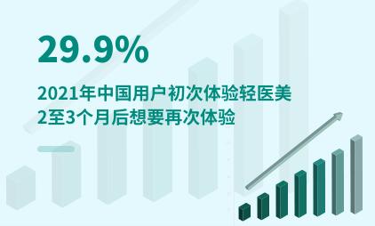 轻医美行业数据分析:2021年中国29.9%用户初次体验轻医美2至3个月后想要再次体验