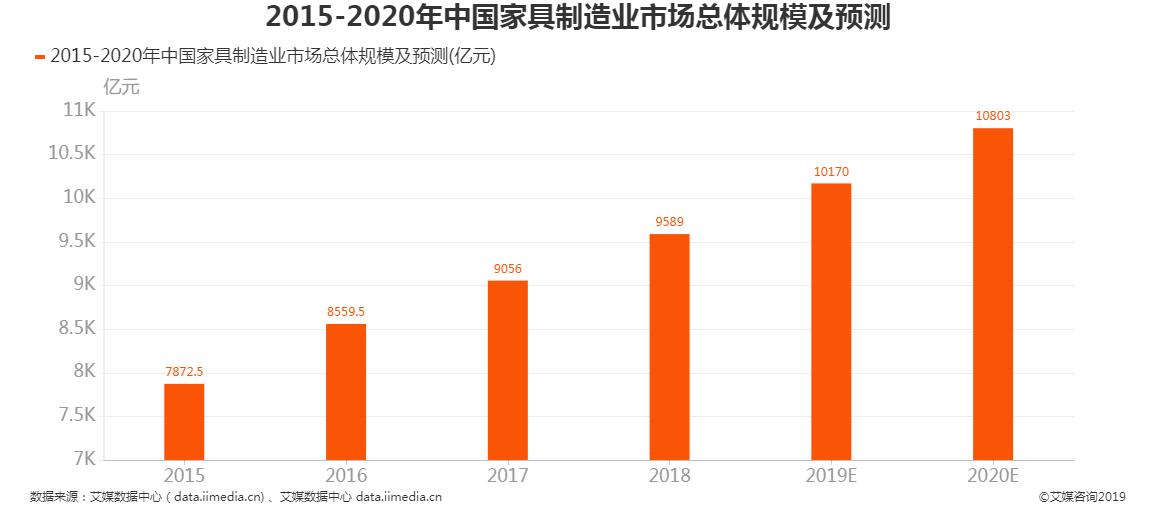 2015-2020年中国家具制造业市场总体规模及预测
