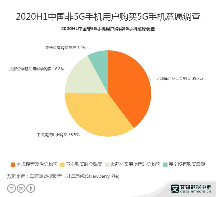 2020H1中国非5G手机用户购买5G手机意愿调查