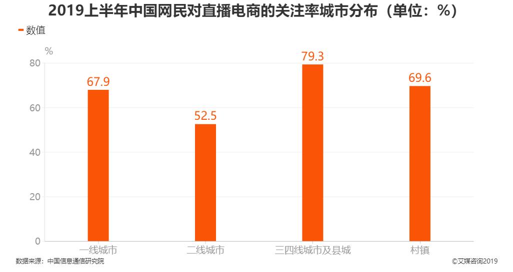2019上半年中国网民对直播电商的关注率城市分布