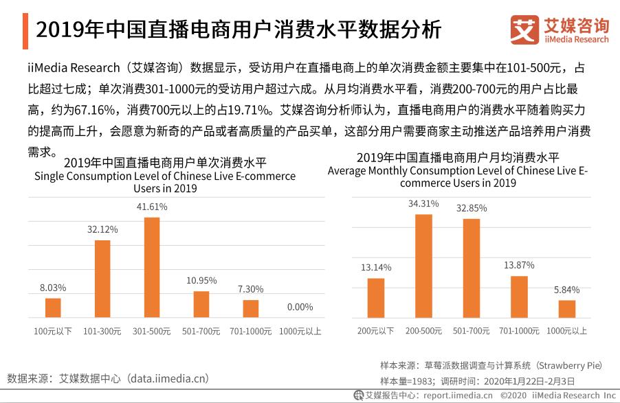 2019年中国直播电商用户消费水平数据分析