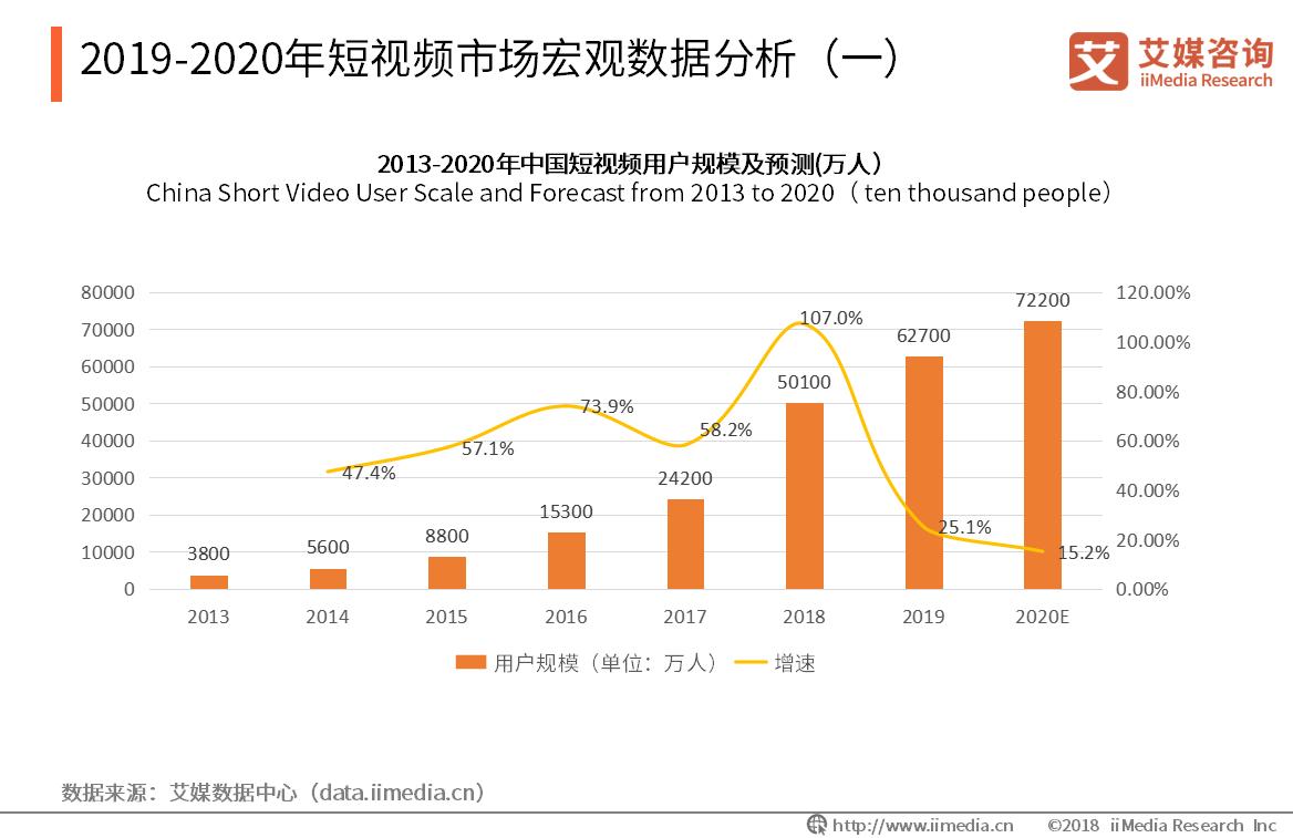 2019-2020年短视频市场宏观数据分析