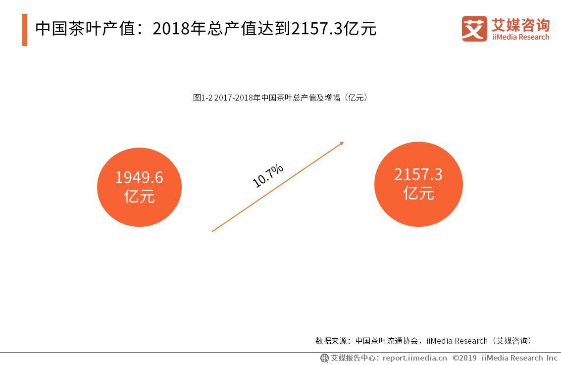 2018年总产值达到2157.3亿元