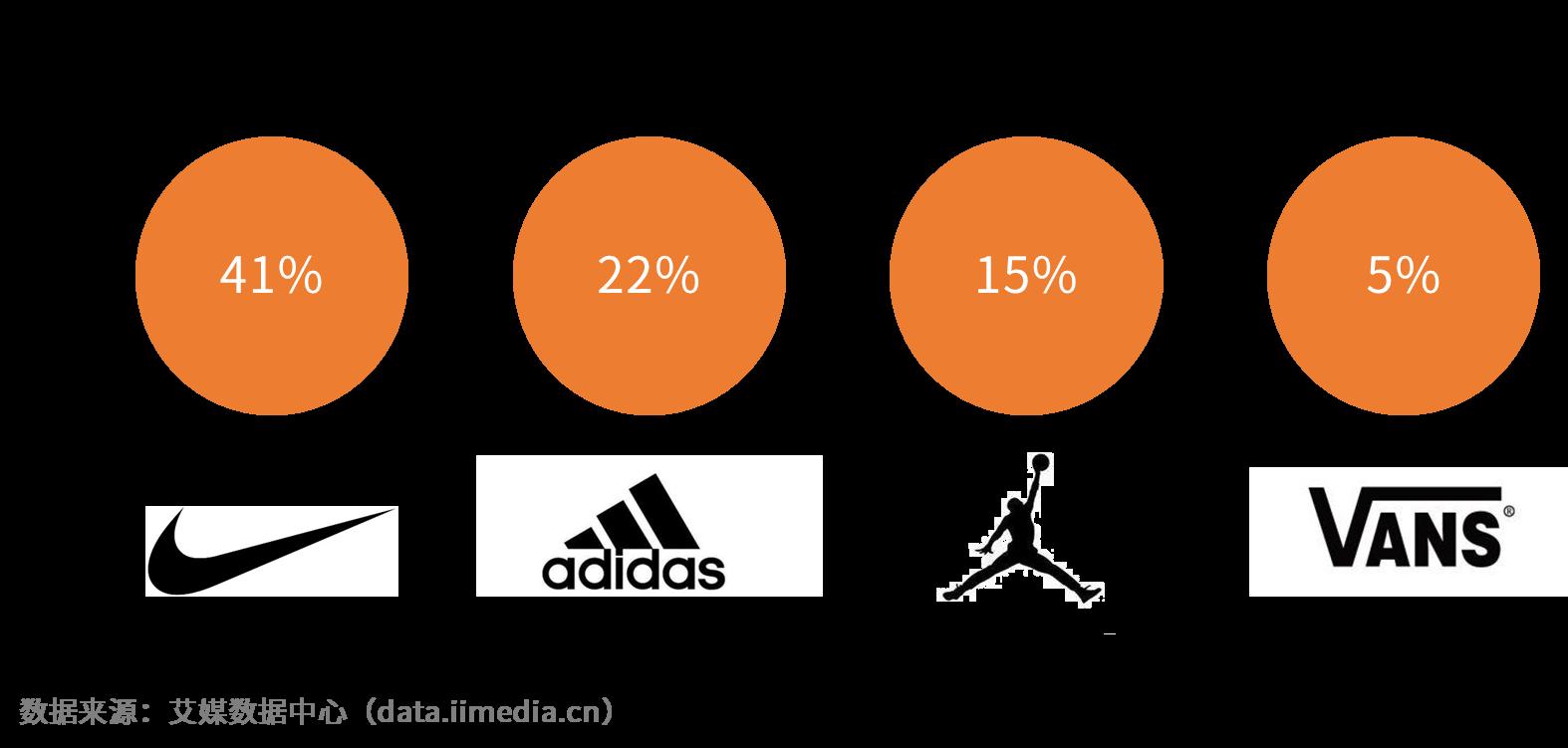 2019年全球及中国球鞋二级市场用户画像及行为分析