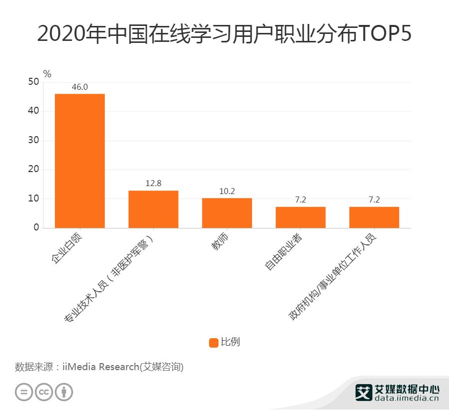 2020年中国在线学习用户职业分布TOP5