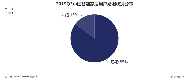 2019年第三季度中国智能家居用户婚姻状况分布