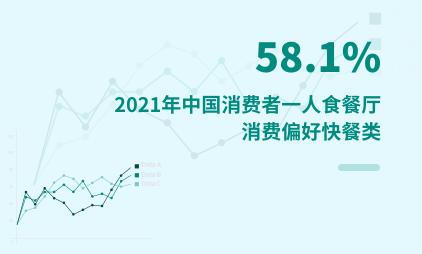 一人食经济数据分析:2021年中国58.1%消费者一人食餐厅消费偏好快餐类