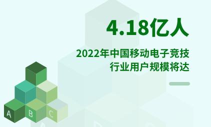 电子竞技行业数据分析:2022年中国移动电子竞技行业用户规模将达4.18亿人