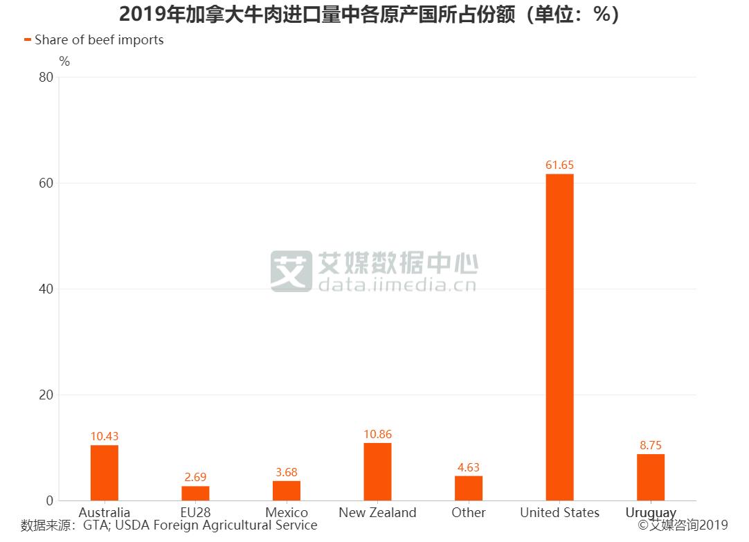2019年加拿大牛肉进口量中各原产国所占份额(单位:%)