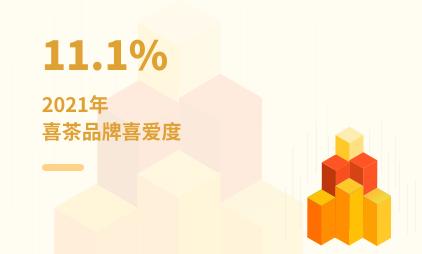 新式茶饮行业数据分析:2021年喜茶品牌喜爱度最高,占比达11.1%