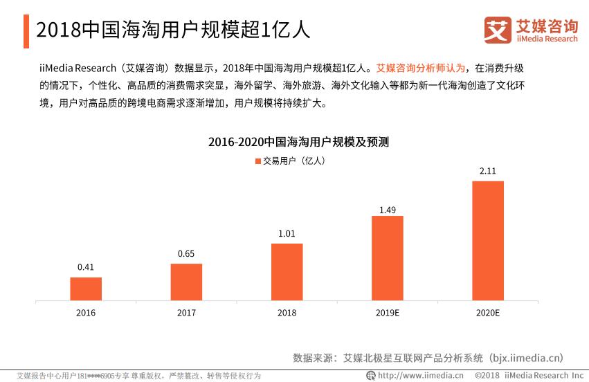 2018年中国海淘用户规模超1亿人
