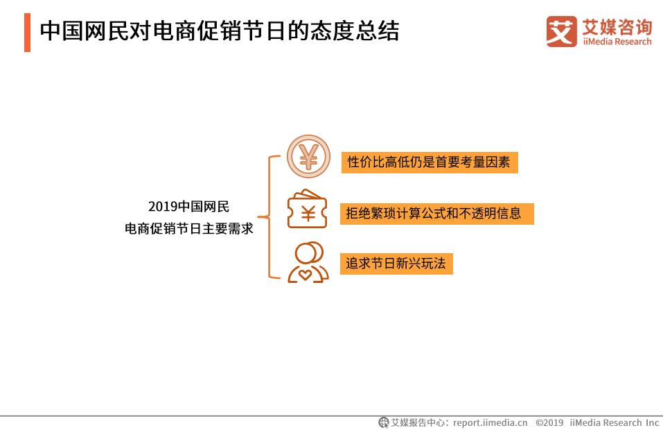 中国网民对电商促销节日的态度总结