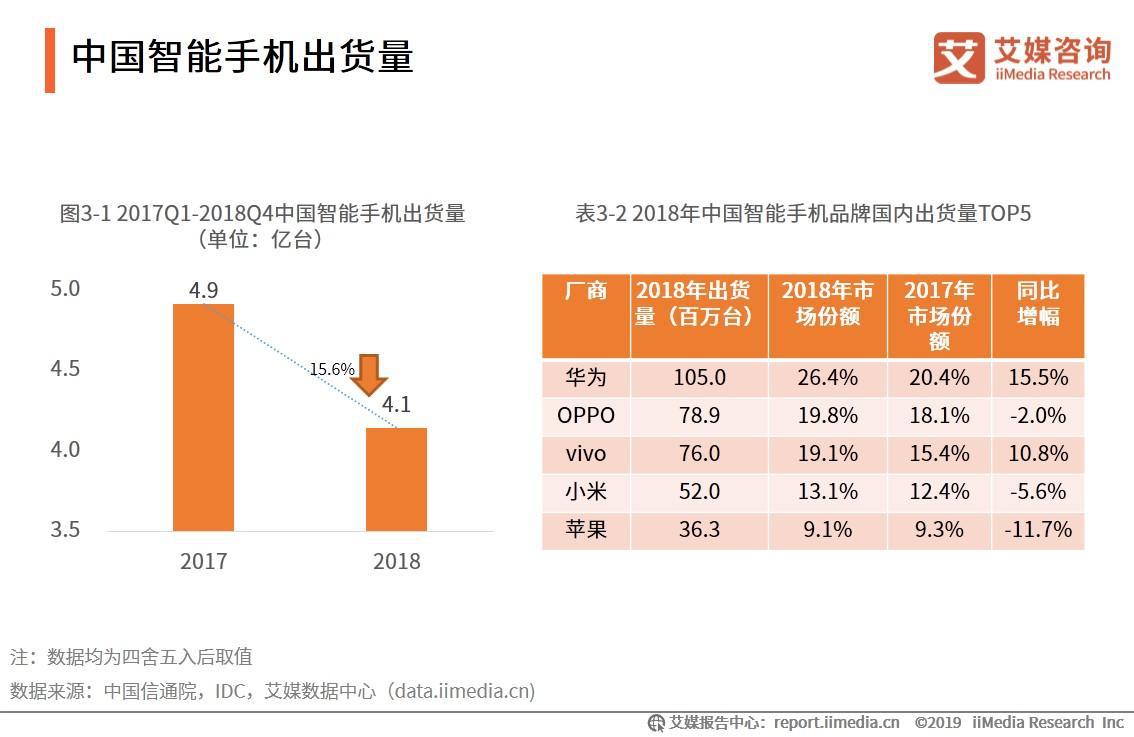 中国智能手机出货量