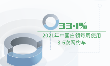 网约车行业数据分析:2021年中国33.1%白领每周使用3-6次网约车