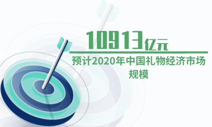 礼物经济行业数据分析:预计2020年中国礼物经济市场规模为10913亿元