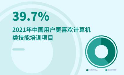 职业培训行业数据分析:2021年中国39.7%用户更喜欢计算机类技能培训项目