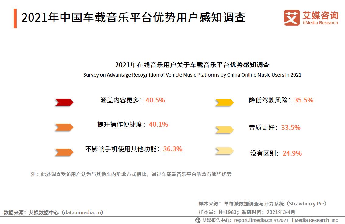 2021年中国车载音乐平台优势用户感知调查